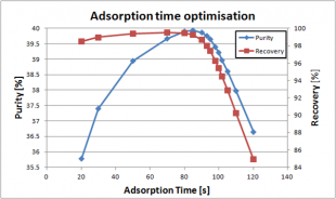 Plot showing the purity and recovery as a function of the adsorption feed time.