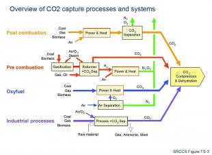 Carbon Capture Steps