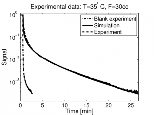 Plot showing the experimental and fitted ZLC desorption curves.