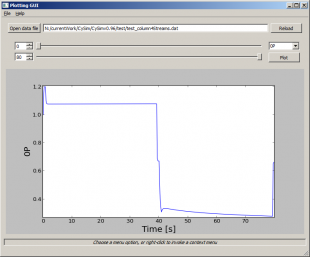 Plotting tool for CySim showing the pressure profile for a 6-step Skarstrom PSA cycle.