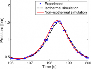 Plot showing the experimental and simulated DP-PSA pressure profile from Wang, Friedrich, Brandani: Characterisation of an automated Dual Piston Pressure Swing Adsorption (DP-PSA) system. Energy Procedia, in press.