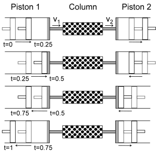 Plot showing the position and direction of both pistons at four points during one cycle.
